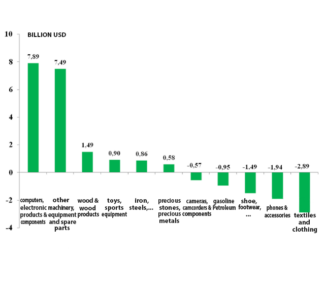Increase / decrease in export value of some commodity groups in the first 11 months of 2020 compared with the first 11 months of 2019